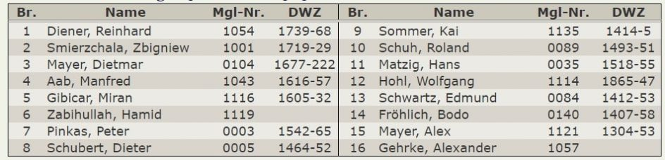 Aufstellung-Tabelle 5.Mannschaft – Kreisklasse-2019-2020