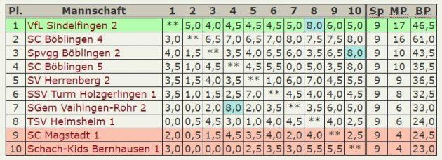 Abschluß-Tabelle 5.Mannschaft – Kreisklasse-2019-2020